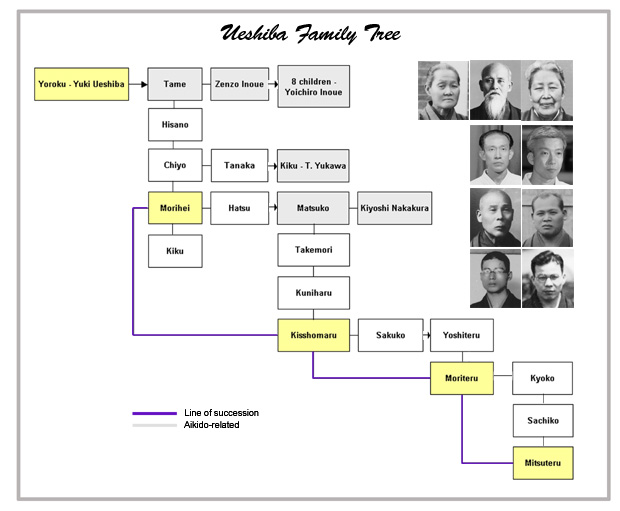 Ueshiba Family Tree